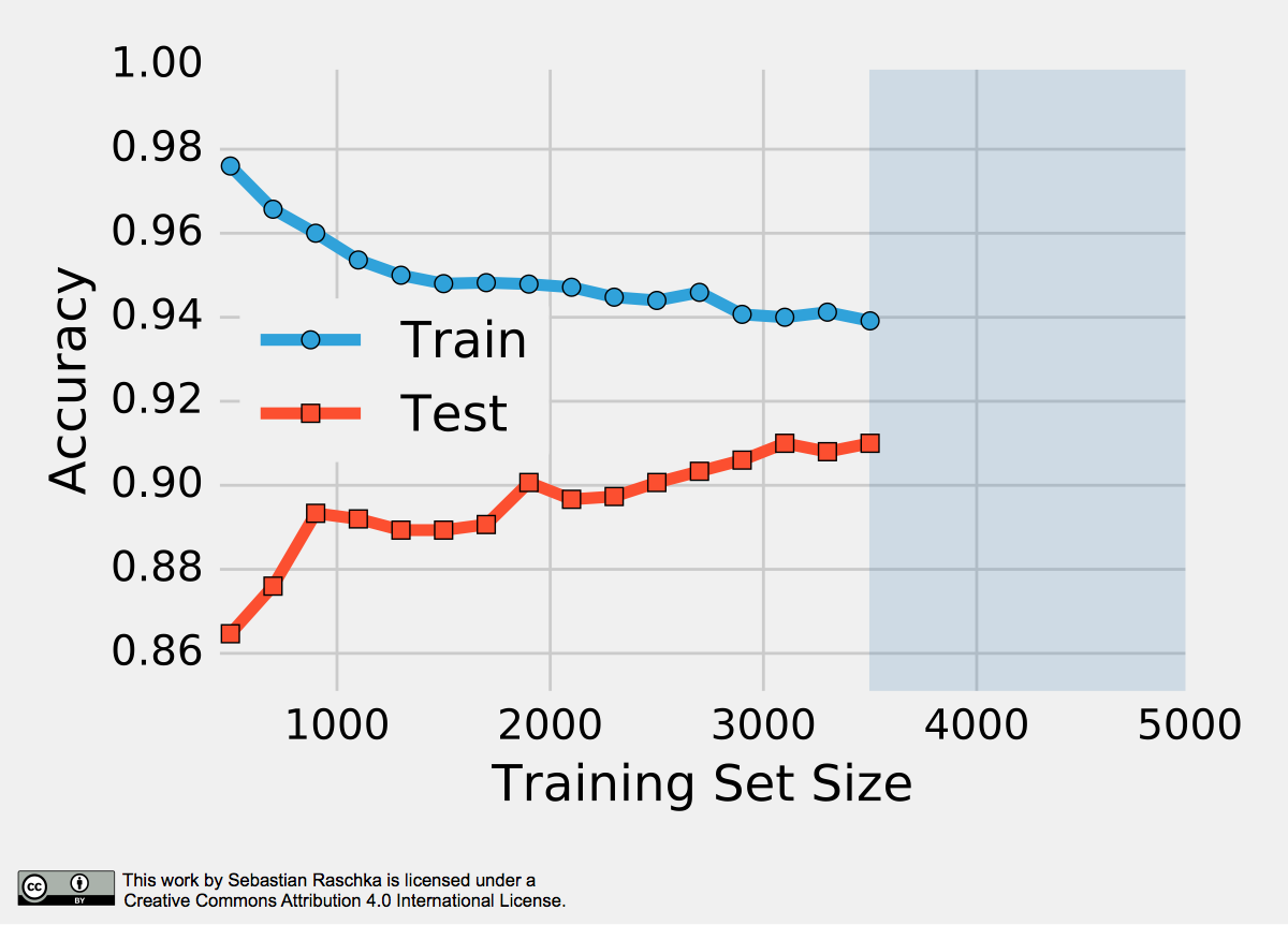 Training Data Amount